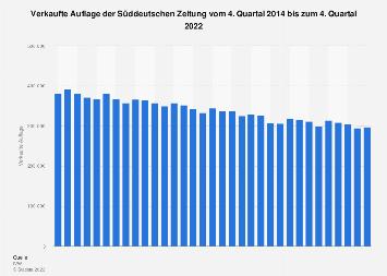 Auflage der Süddeutschen Zeitung bis zum 1. Quartal 2018