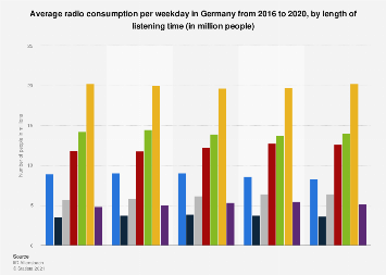 Average radio consumption per weekday in Germany 2013-2017