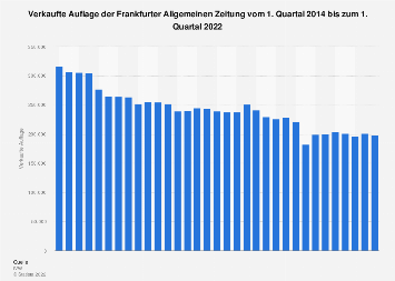 Auflage der Frankfurter Allgemeinen Zeitung bis zum 1. Quartal 2018