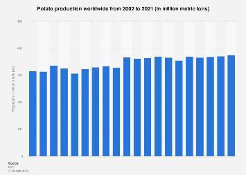 Global potato production 2002-2017