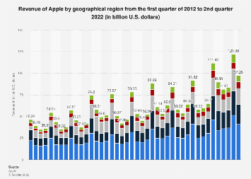 Apple's revenue broken down by geographical region 2012-2018, by quarter