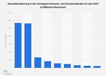 Gesamtbevölkerung in Industrie- und Schwellenländern 2017