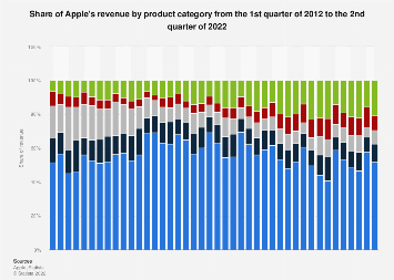 Apple's revenue share by operating segment 2012-2018, by quarter