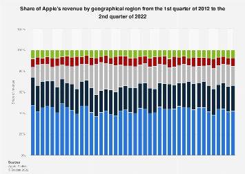Apple's revenue share by geographical region 2012-2018, by quarter