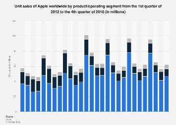 Apple's product unit sales by segment 2012-2018, by quarter