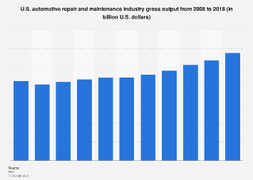 Gross output of U.S. auto repair and maintenance industry 2000-2016