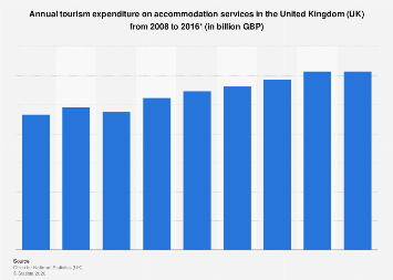 Internal tourism spending on accommodation services in the UK 2008-2015