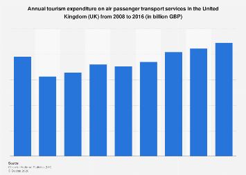 Internal tourism spending on air passenger transport services in the UK 2008-2015