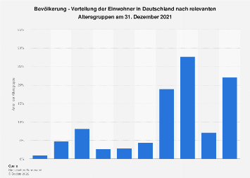Verteilung der Bevölkerung Deutschlands nach Altersgruppen 2016