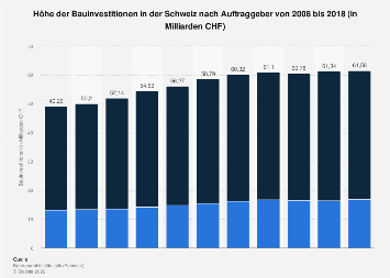 Bauinvestitionen in der Schweiz nach Auftraggeber bis 2016