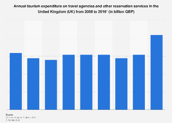 Internal tourism spending on travel agencies in the UK 2008-2015