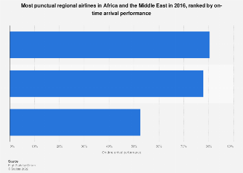 Punctuality of regional airlines - Africa and the Middle East 2016