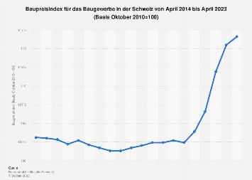 Baupreisindex für das Baugewerbe in der Schweiz bis April 2018
