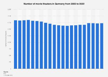 Cinemas in Germany 2002-2017