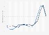Veränderungsraten des Baupreisindexes für Hoch- und Tiefbau Schweiz bis Oktober 2018
