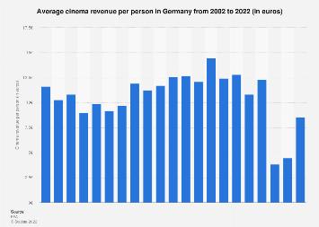 Cinema revenue per person in Germany 2002-2016