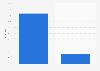 Umfrage zur Bekanntheit von Online Gutscheinen in der Schweiz 2014