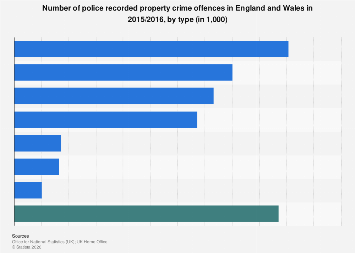 Police recorded property crime breakdown England and Wales 2015/2016