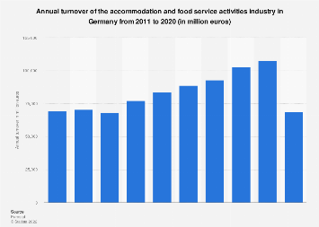 Germany: turnover of the accommodation & food serviceindustry 2008-2015