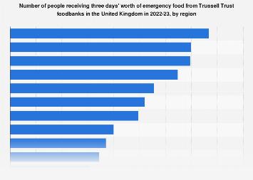 Foodbanks: emergency food needed in United Kingdom (UK) 2017/18, by region