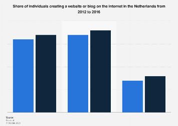Creating a website or blog in the Netherlands 2012-2016