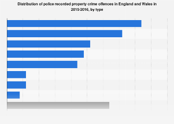 Police recorded property crime distribution England and Wales 2015/2016, by type