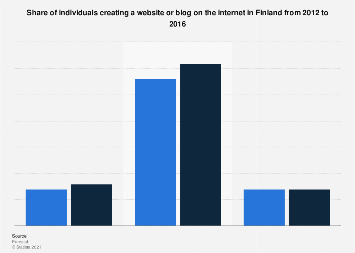 Creating a website or blog in Finland 2012-2016