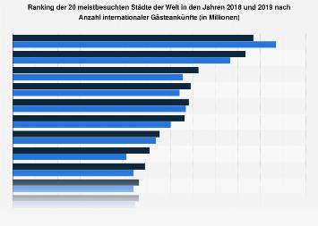 Meistbesuchte Städte weltweit bis 2017