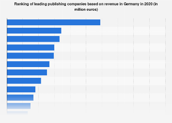 Leading publishers ranked by revenue in Germany 2017
