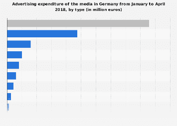 Media advertising expenditure in Germany 2017, by type