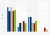 Anzahl der Neugewinnung von Franchisepartnern in Deutschland bis 2017