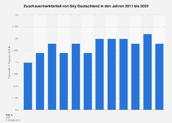 Marktanteil von Sky Deutschland bis 2018