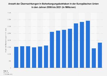 Übernachtungen in Beherbergungsbetrieben in der Europäischen Union bis 2018