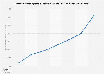 Amazon: net shipping costs 2010-2016