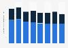 Bruttomarge der Schweizer Privatbanken bis 2013