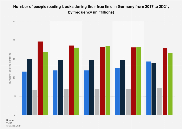 Frequency oft reading books during leisure time in Germany 2014-2017