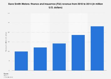Dave Smith Motors >> Dave Smith Motors F I Revenue 2014 Statista