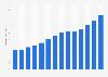 Kia's total assets 2009-2018