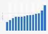 Kia Motors - revenue 2009-2018