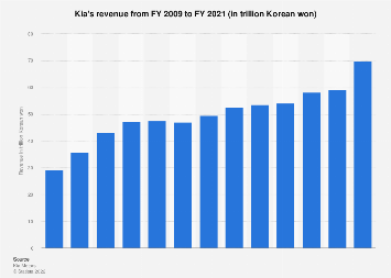 Kia Motors Revenue Statista