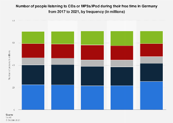 Frequency of listening to CDs or MP3s/iPod during leisure time in Germany 2014-2017