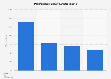 Most important export partner countries for Pakistan in 2017
