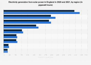 Generation of solar power in England 2016, by region