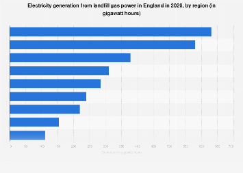 Generation of landfill gas power in England 2017, by region
