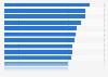 Mindestlohn im Verhältnis zum durchschnittlichen Bruttoverdienst in Ländern 2013