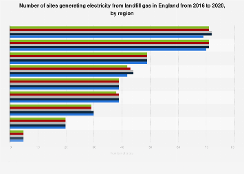 Number of landfill gas energy generating sites in England 2015-2016, by region