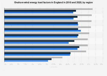 Onshore wind energy load factors in England 2016-2017, by region