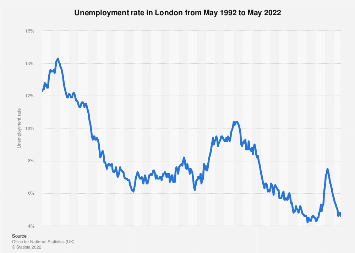 Unemployment rate in London (UK) 2013-2017