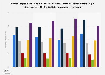 Frequency of reading brochures from direct mail advertising in Germany 2016 -2019