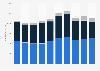 Umsatz der Hasbro Inc. weltweit nach Hauptsegmenten bis 2018